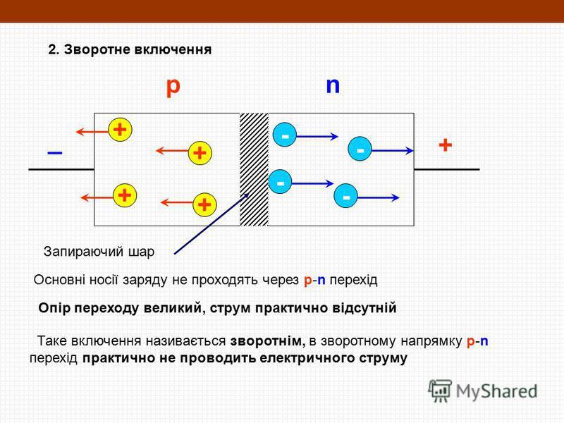 + _ 2. Зворотне включення + + + + - - - - Основні носії заряду не проходять через p-n перехід Опір переходу великий, струм практично відсутній Таке включення називається зворотнім, в зворотному напрямку p-n перехід практично не проводить електричного
