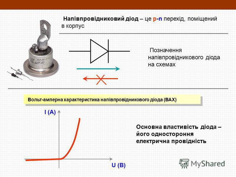 Напівпровідниковий діод – це p-n перехід, поміщений в корпус Позначення напівпровідникового діода на схемах Вольт-амперна характеристика напівпровідникового діода (ВАХ) I (A) U (В) Основна властивість діода – його одностороння електрична провідність