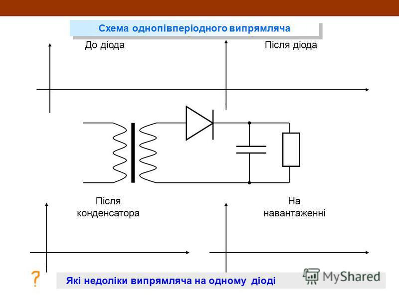 До діодаПісля діода Після конденсатора На навантаженні Схема однопівперіодного випрямляча Які недоліки випрямляча на одному діоді