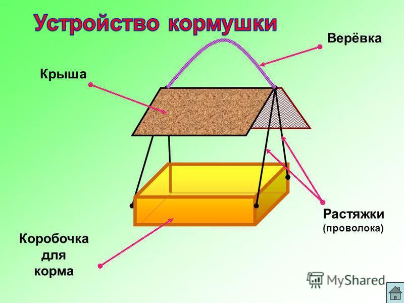 Крыша Коробочка для корма Растяжки (проволока) Верёвка