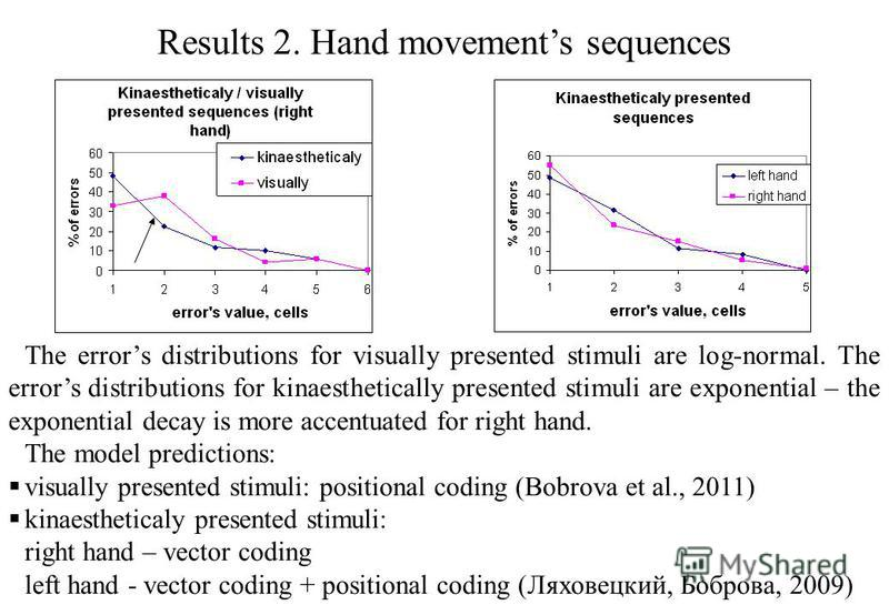 Results 2. Hand movements sequences The errors distributions for visually presented stimuli are log-normal. The errors distributions for kinaesthetically presented stimuli are exponential – the exponential decay is more accentuated for right hand. Th