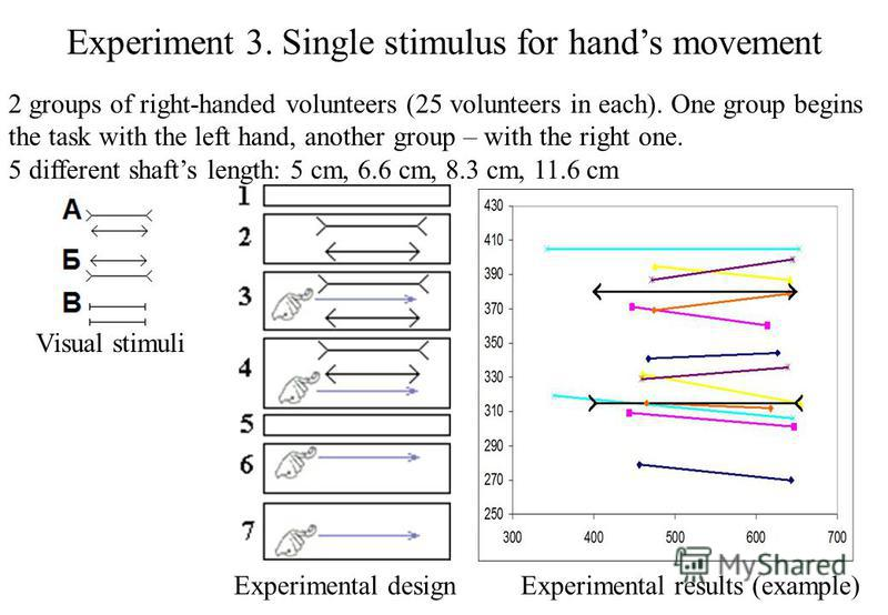 Experiment 3. Single stimulus for hands movement Experimental design Visual stimuli 2 groups of right-handed volunteers (25 volunteers in each). One group begins the task with the left hand, another group – with the right one. 5 different shafts leng