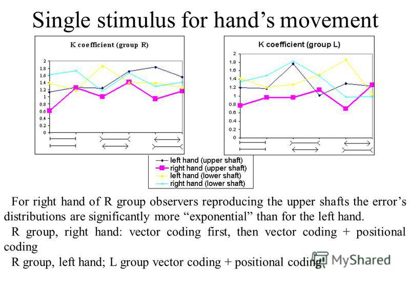 Single stimulus for hands movement For right hand of R group observers reproducing the upper shafts the errors distributions are significantly more exponential than for the left hand. R group, right hand: vector coding first, then vector coding + pos