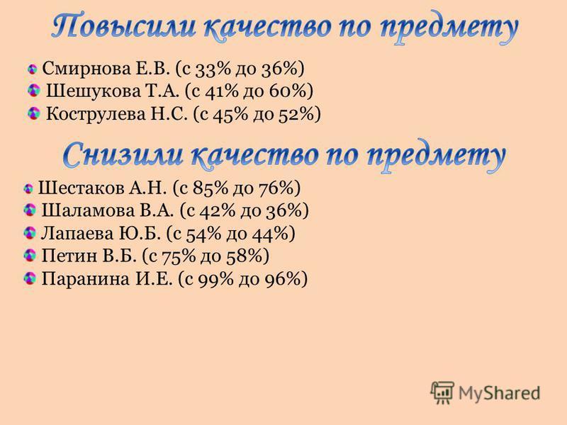 Смирнова Е.В. (с 33% до 36%) Шешукова Т.А. (с 41% до 60%) Кострулева Н.С. (с 45% до 52%) Шестаков А.Н. (с 85% до 76%) Шаламова В.А. (с 42% до 36%) Лапаева Ю.Б. (с 54% до 44%) Петин В.Б. (с 75% до 58%) Паранина И.Е. (с 99% до 96%)