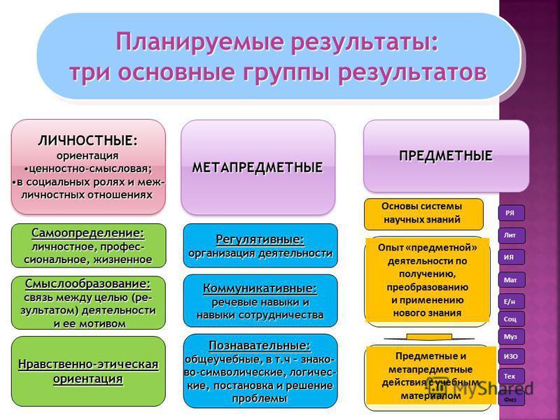 Планируемые результаты: три основные группы результатов Планируемые результаты: три основные группы результатов ЛИЧНОСТНЫЕ:ориентация ценностно-смысловая;ценностно-смысловая; в социальных ролях и меж-в социальных ролях и меж- личностных отношениях ЛИ