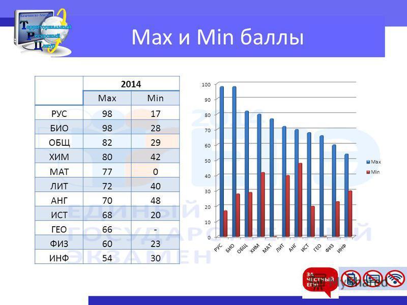 Max и Min баллы 2014 MaxMin РУС9817 БИО9828 ОБЩ8229 ХИМ8042 МАТ770 ЛИТ7240 АНГ7048 ИСТ6820 ГЕО66- ФИЗ6023 ИНФ5430