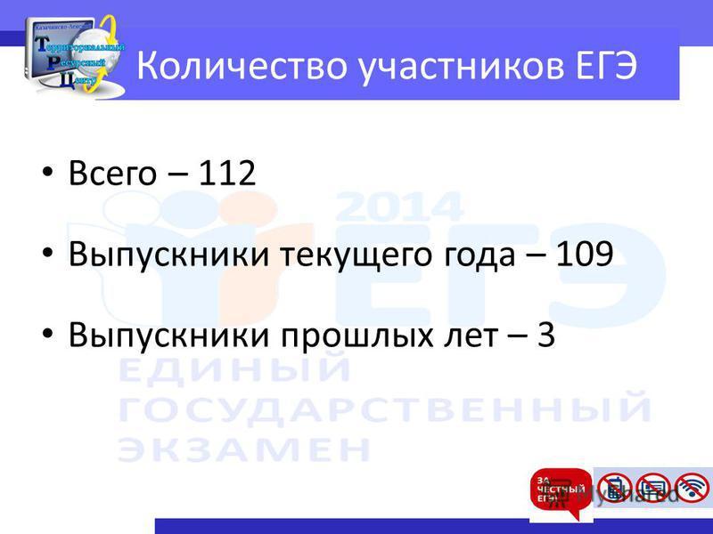 Количество участников ЕГЭ Всего – 112 Выпускники текущего года – 109 Выпускники прошлых лет – 3