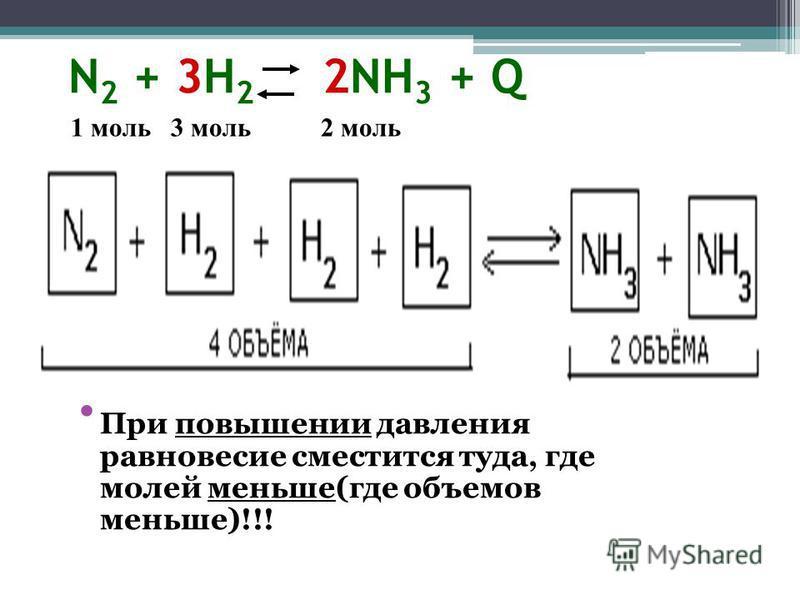 N 2 + 3H 2 2NH 3 + Q При повышении давления равновесие сместится туда, где молей меньше(где объемов меньше)!!! 1 моль 3 моль 2 моль