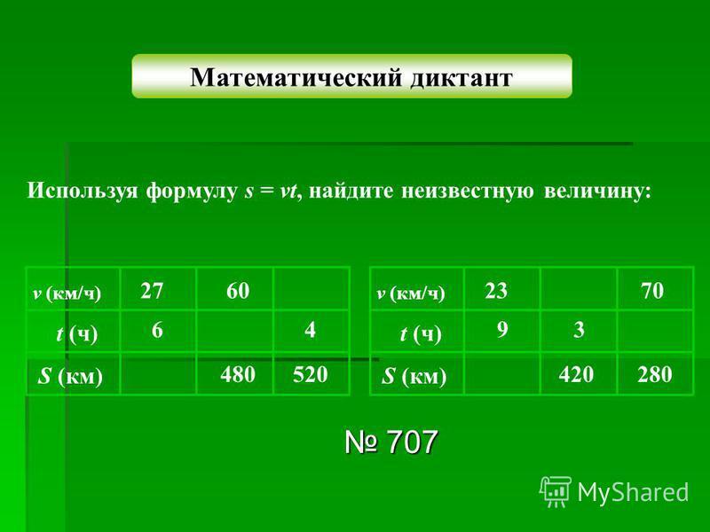 Математический диктант Используя формулу s = vt, найдите неизвестную величину: v (км/ч) t (ч) S (км) 6 27 480 60 520 4 v (км/ч) t (ч) S (км) 9 23 420 3 280 70 707 707