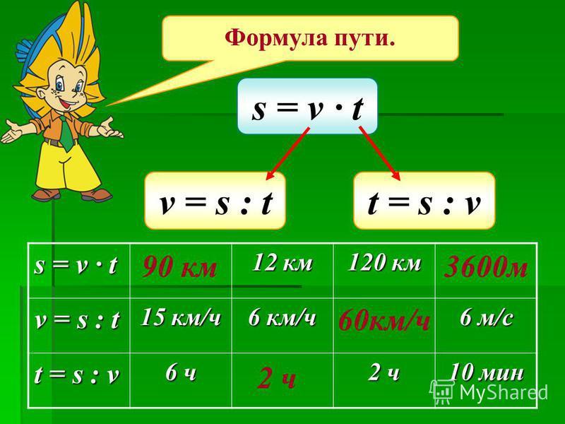 s = v t t = s : vv = s : t s = v t 12 км 120 км v = s : t 15 км/ч 6 км/ч 6 м/с t = s : v 6 ч 2 ч 10 мин 90 км 2 ч 60 км/ч 3600 м Формула пути.