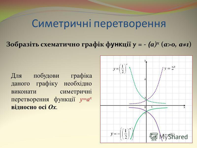Симетричні перетворення Зобразіть схематично графік ф унк ції y = - ( a) x (a>0, a1) Для побудови графіка даного графіку необхідно виконати симетричні перетворення функції y=a x відносно осі Ox.