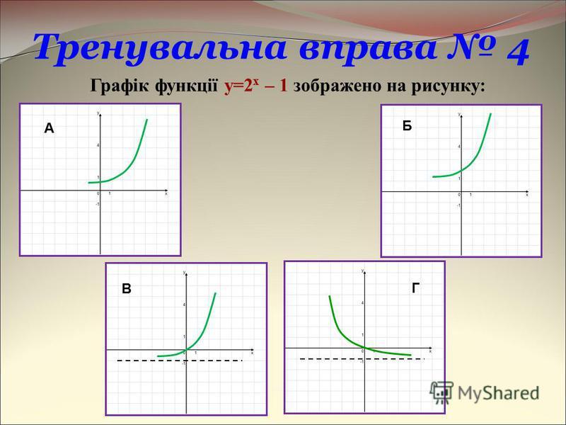 Г Тренувальна вправа 4 Графік функції y=2 x – 1 зображено на рисунку: А Б В