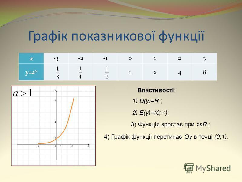 Графік показникової функції x -3-20123 y=2 x 1248 Властивості: 1) D(y)=R ; 2) E(y)=(0;); 3) Функція зростає при xєR ; 4) Графік функції перетинає Oy в точці (0;1).