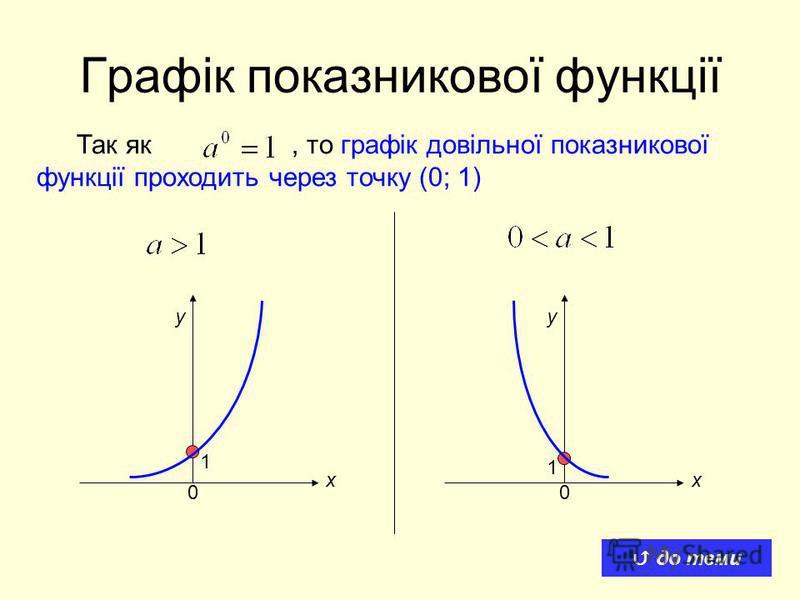 Графік показникової функції Так як, то графік довільної показникової функції проходить через точку (0; 1) 1 1 хх уу 00 до теми
