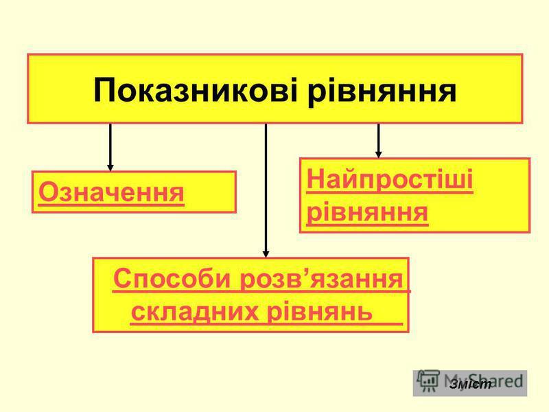 Показникові рівняння Означення Найпростіші рівняння Способи розвязання складних рівнянь Зміст