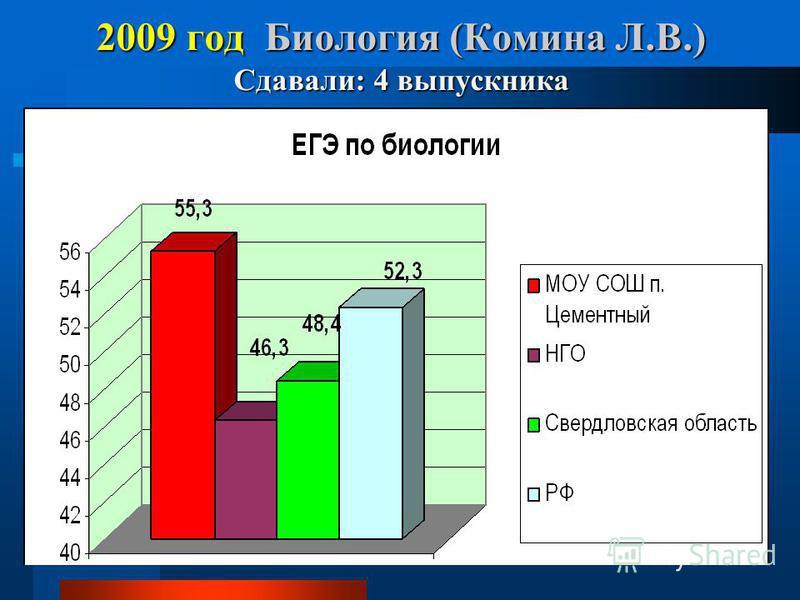 2009 год Биология (Комина Л.В.) Сдавали: 4 выпускника