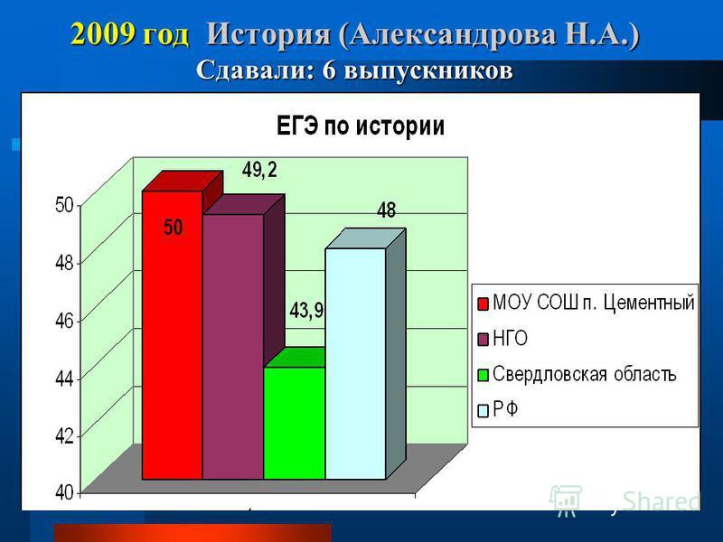 2009 год История (Александрова Н.А.) Сдавали: 6 выпускников