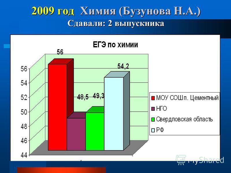 2009 год Химия (Бузунова Н.А.) Сдавали: 2 выпускника
