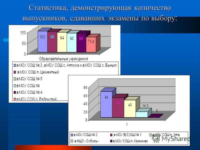 Статистика, демонстрирующая количество выпускников, сдававших экзамены по выбору :