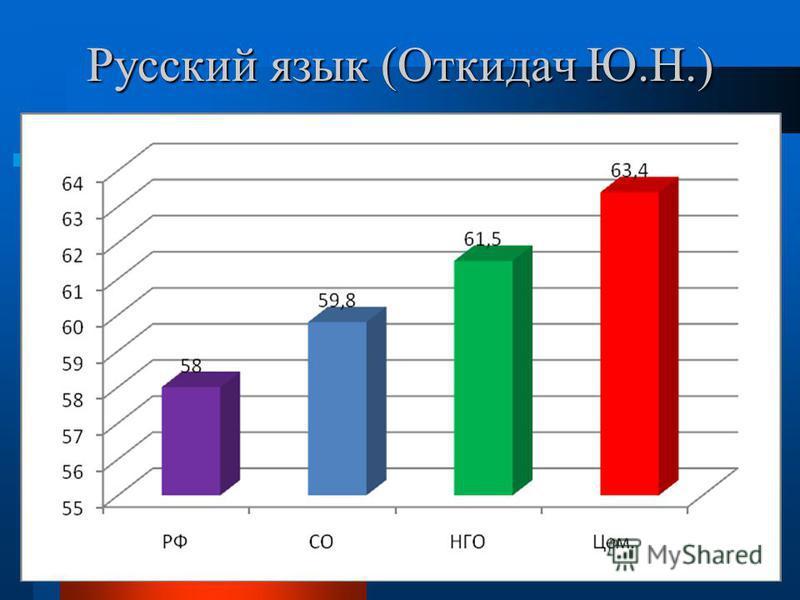Русский язык (Откидач Ю.Н.)