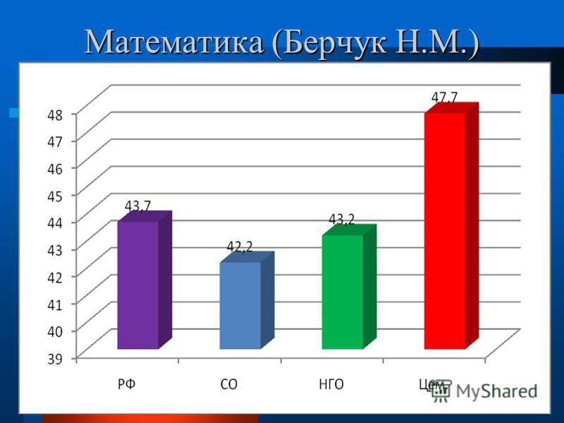 Математика (Берчук Н.М.)