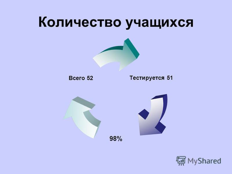 Количество учащихся Тестируется 51 98% Всего 52