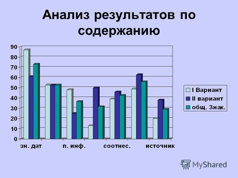 Анализ результатов по содержанию