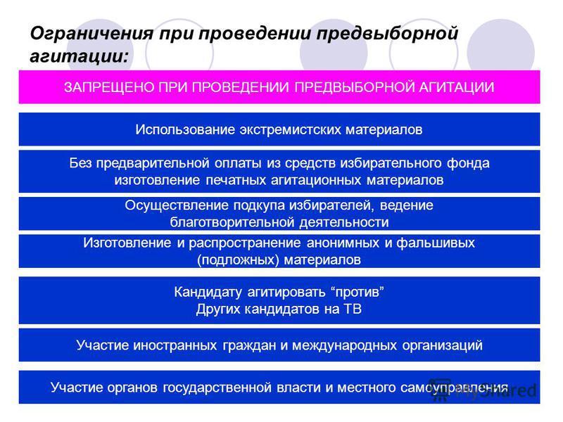 Ограничения при проведении предвыборной агитации: ЗАПРЕЩЕНО ПРИ ПРОВЕДЕНИИ ПРЕДВЫБОРНОЙ АГИТАЦИИ Использование экстремистских материалов Осуществление подкупа избирателей, ведение благотворительной деятельности Изготовление и распространение анонимны