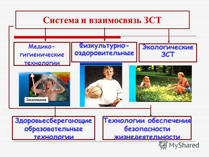 Система и взаимосвязь ЗСТ Медико- гигиенические технологии Физкультурно- оздоровительные Экологические ЗСТ Здоровьесберегающие образовательные технологии Технологии обеспечения безопасности жизнедеятельности