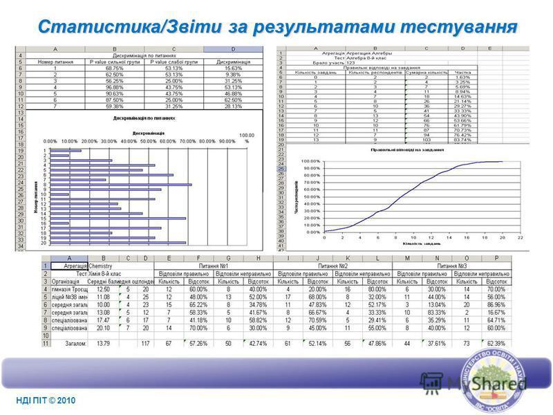 Статистика/Звіти за результатами тестування НДІ ПІТ © 2010