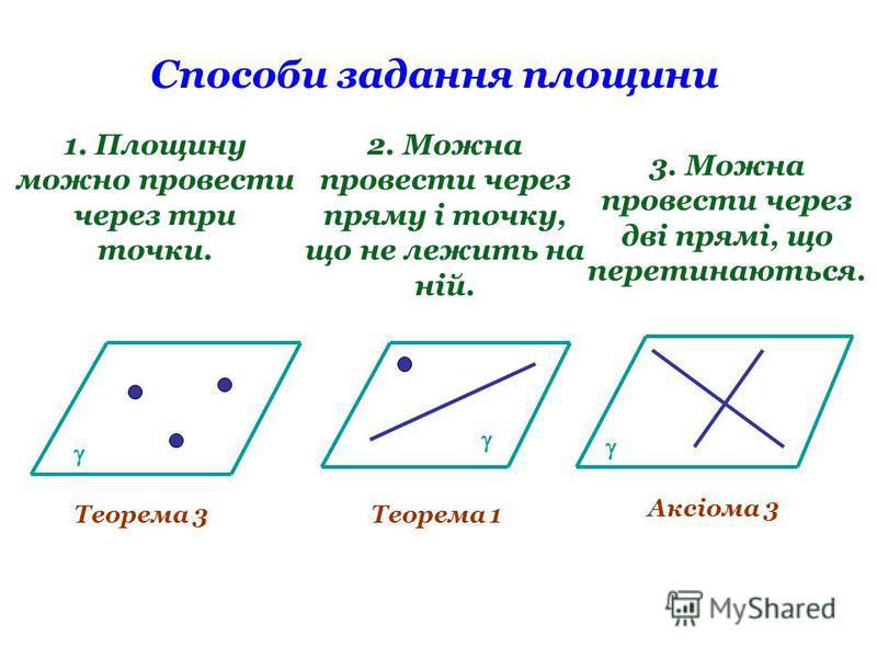 Способи задання площини 1. Площину можно провести через три точки. 2. Можна провести через пряму і точку, що не лежить на ній. Теорема 3Теорема 1 Аксіома 3 3. Можна провести через дві прямі, що перетинаються.
