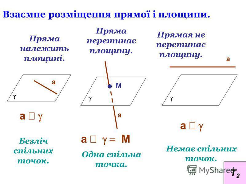 Взаємне розміщення прямої і площини. Пряма належить площині. Пряма перетинає площину. Прямая не перетинає площину. Безліч спільних точок. Одна спільна точка. Немає спільних точок. а а М а а а М а Т2Т2