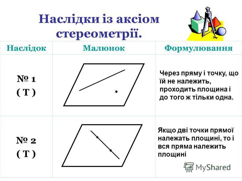 Наслідки із аксіом стереометрії. НаслідокМалюнокФормулювання 1 ( Т ) 2 ( Т ) Через пряму і точку, що їй не належить, проходить площина і до того ж тільки одна. Якщо дві точки прямої належать площині, то і вся пряма належить площині