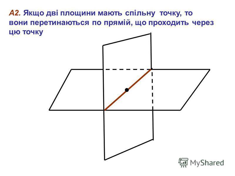 А2. Якщо дві площини мають спільну точку, то вони перетинаються по прямій, що проходить через цю точку