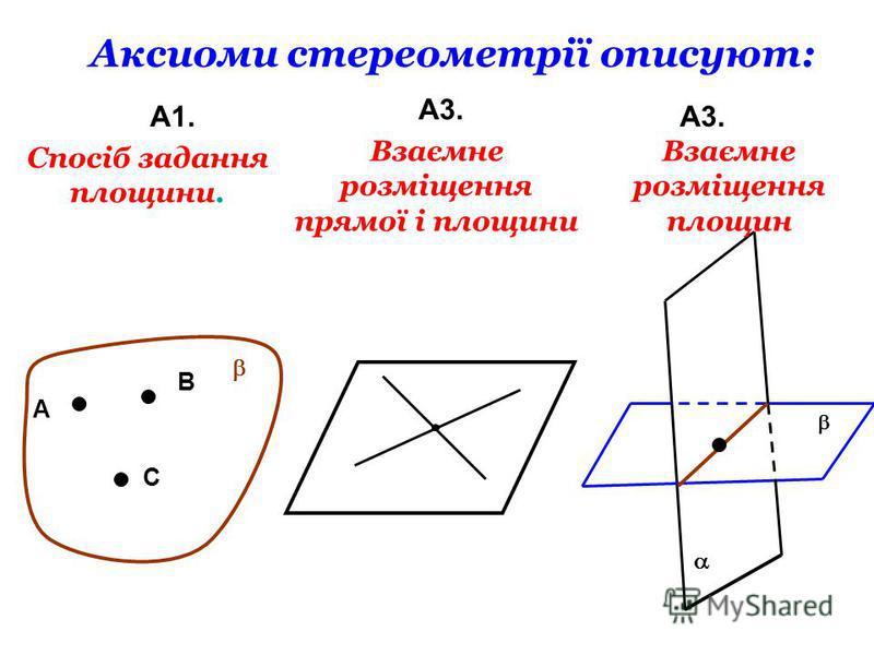 Аксиоми стереометрії описуют: А1. А3. А В С Спосіб задання площини. Взаємне розміщення прямої і площини Взаємне розміщення площин