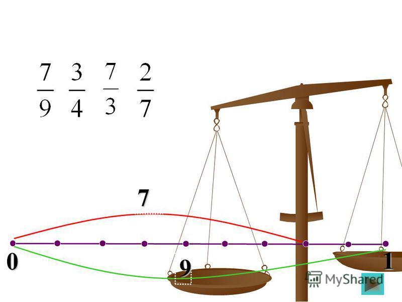 0 1 3 7 Нүктелердің координатасын тап