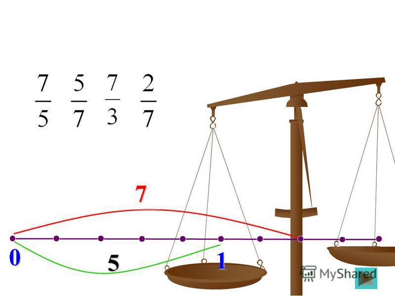 0 1 Отметьте на координатном луче мигающую точку. 7 9