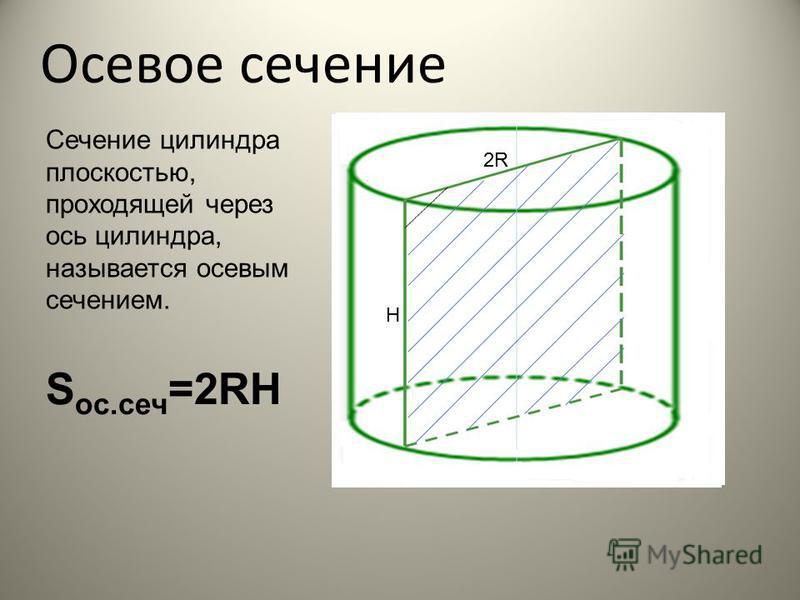 ЭЛЕМЕНТЫ ЦИЛИНДРА H R R – радиус цилиндра Вращающаяся сторона прямоугольника H – высота цилиндра Сторона прямоугольника, вокруг которой происходит вращение Основные элементы Другие элементы - Центр основания О, О 1 - Ось вращения ОО 1 - Поверхность ц