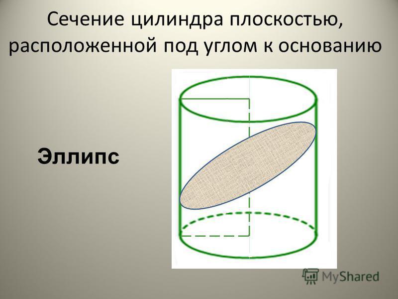 Сечение цилиндра плоскостью, параллельной основанию Круг равный основанию S сеч =πR 2