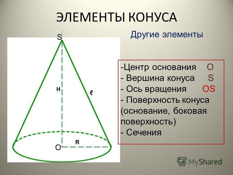 H R ЭЛЕМЕНТЫ КОНУСА Основные элементы R – радиус конуса Другой катет треугольника H – высота конуса Катет треугольника, вокруг которого происходит вращение - образующая конуса Гипотенуза треугольника