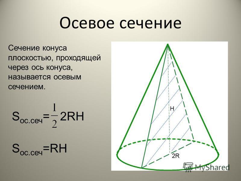 H R ЭЛЕМЕНТЫ КОНУСА Другие элементы -Центр основания О - Вершина конуса S - Ось вращения ОS - Поверхность конуса (основание, боковая поверхность) - Сечения S O