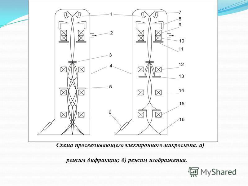 Схема просвечивающего электронного микроскопа. а) режим дифракции; б) режим изображения.