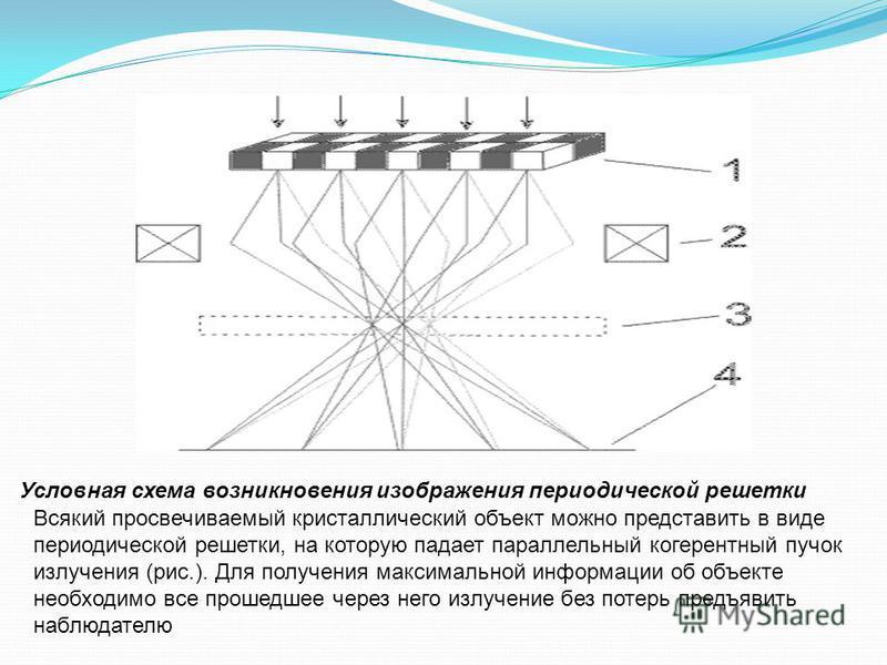 Условная схема возникновения изображения периодической решетки Всякий просвечиваемый кристаллический объект можно представить в виде периодической решетки, на которую падает параллельный когерентный пучок излучения (рис.). Для получения максимальной