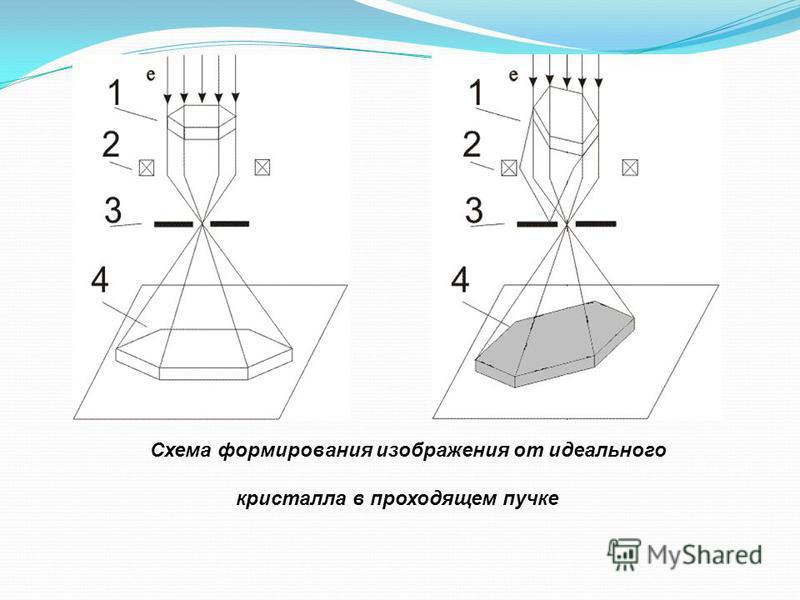 Схема формирования изображения от идеального кристалла в проходящем пучке
