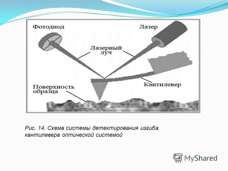 Рис. 14. Схема системы детектирования изгиба кантилевера оптической системой