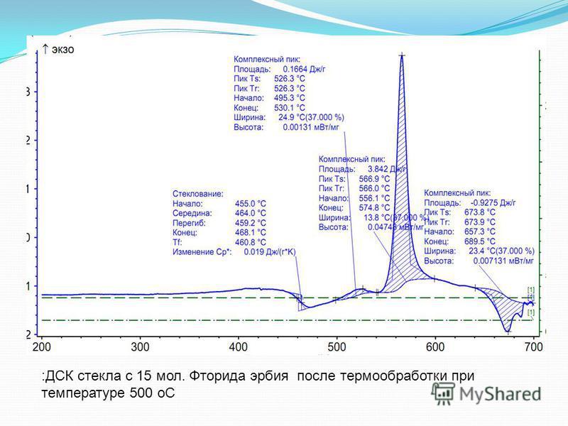 :ДСК стекла с 15 мол. Фторида эрбия после термообработки при температуре 500 оС