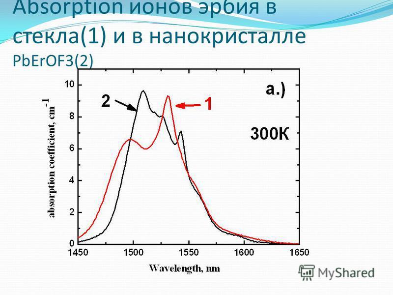 Absorption ионов эрбия в стекла(1) и в нанокристалле PbErOF3(2)