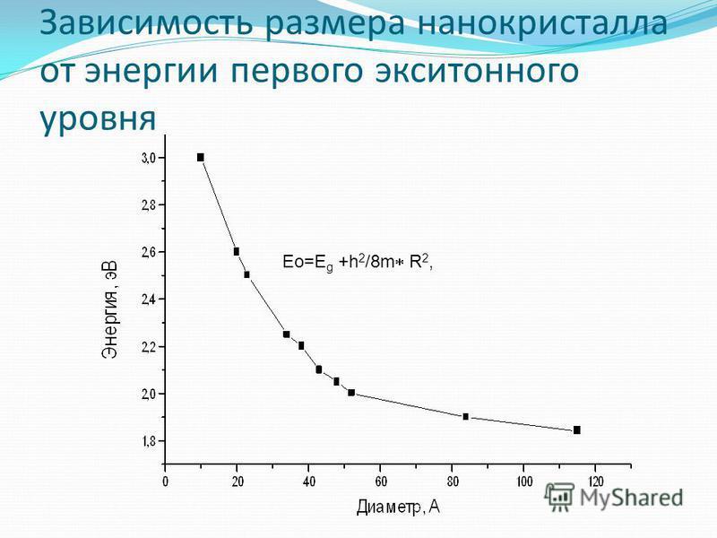 Зависимость размера нанокристалла от энергии первого экситонного уровня Eo=E g +h 2 /8m R 2,