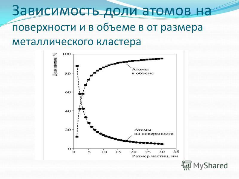 Зависимость доли атомов на поверхности и в объеме в от размера металлического кластера