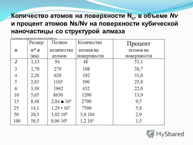 Количество атомов на поверхности N s, в объеме Nv и процент атомов Ns/Nv на поверхности кубической наночастицы со структурой алмаза * Приведены значения для GаАs (а = 0,565 нм) Размер ПолноеКоличество Процент пn* а количество атомов на (нм)атомов пов